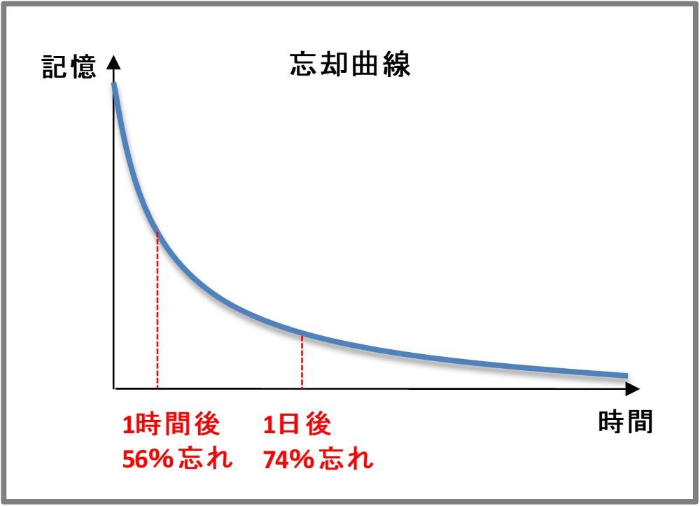エビングハウスの忘却曲線の概念図