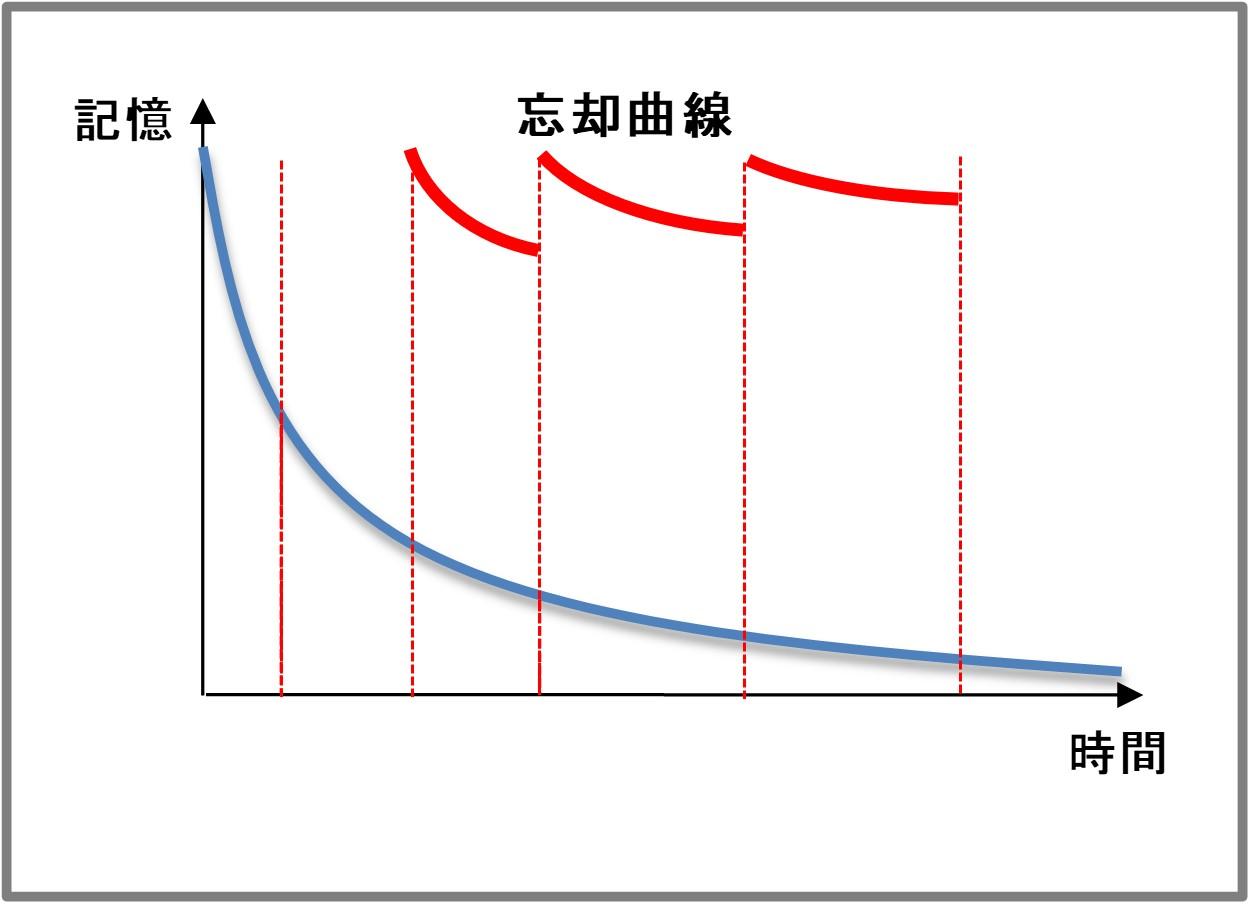 エビングハウスの忘却曲線を用いた忘却阻止のイメージ