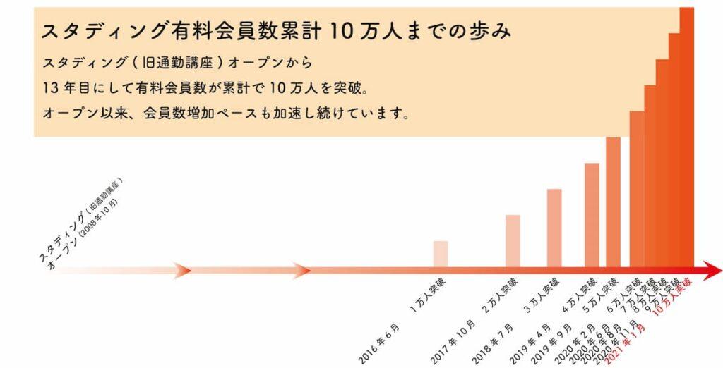 スタディング有料会員数累計10万人突破までのグラフ